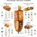 Druhy pouličních vertikálních jídel